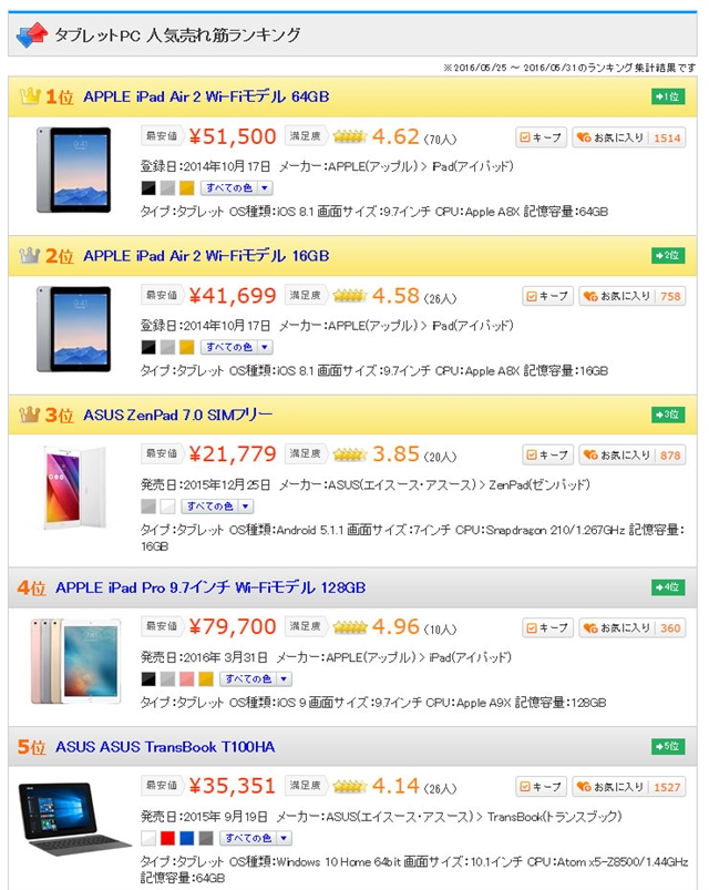 popularity-of-ipad-is-regained